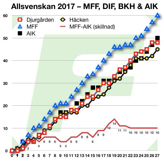 20171016-mff-vs-aik-2017