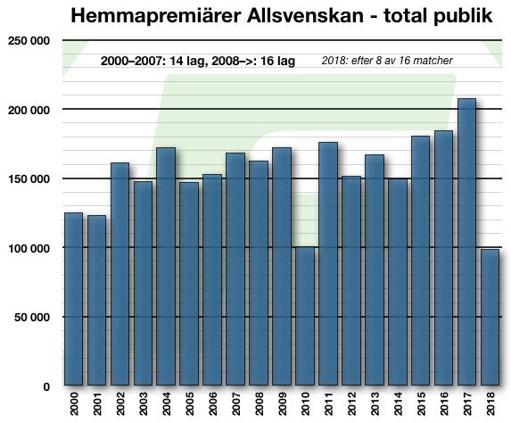 20180406-allsvenskan-2000-2018-hemmamatch-1-8av16st2018