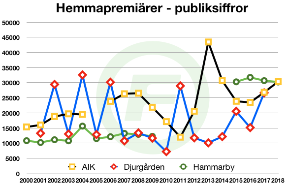 20180408-allsvenskan-2000-2018-hemmapublik-08klubbarna