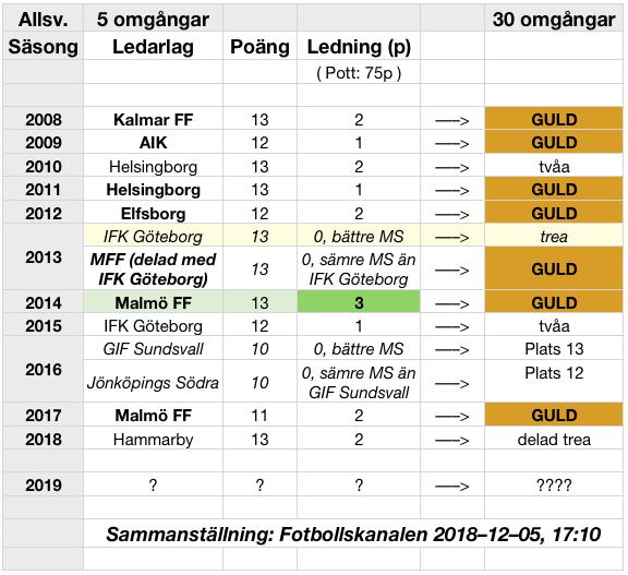 20181206-allsvenskan-2008-2018-5-30-omg