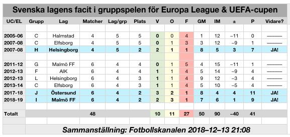 20181213-el-svenska-lagens-facit-gruppspel