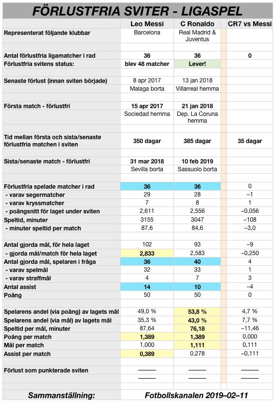 20190211-cr7-vs-messi-ligamatcher-sviter-36-matcher