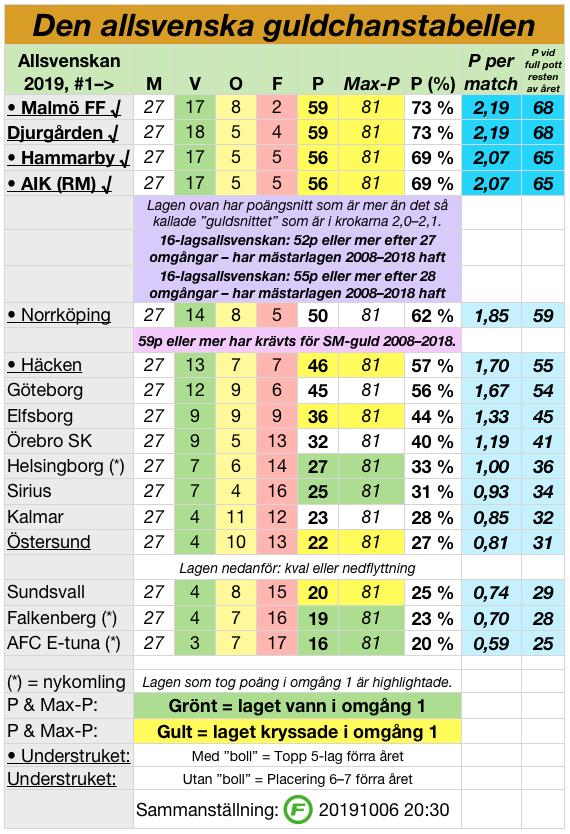 20191008-allsvenskan-guldchanstabellen